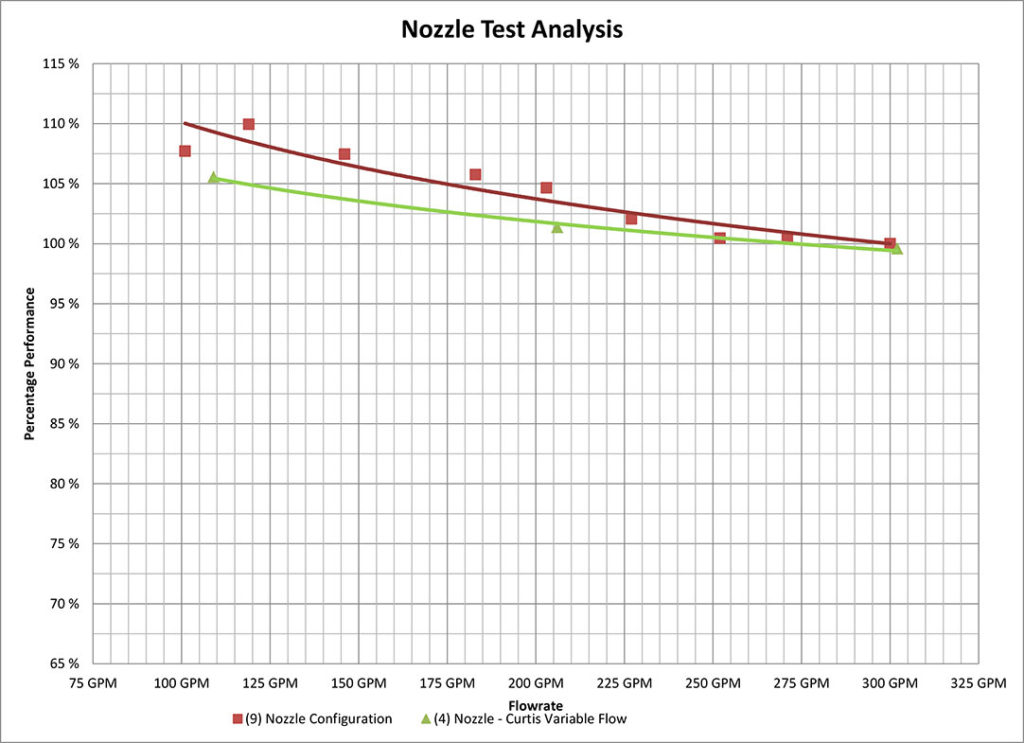 nozzle-comparison-test